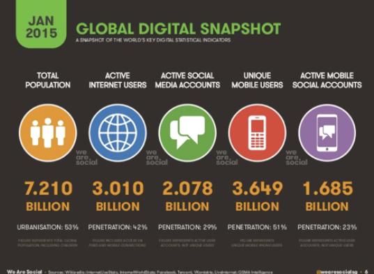 khảo sát lượng truy cập internet 2015