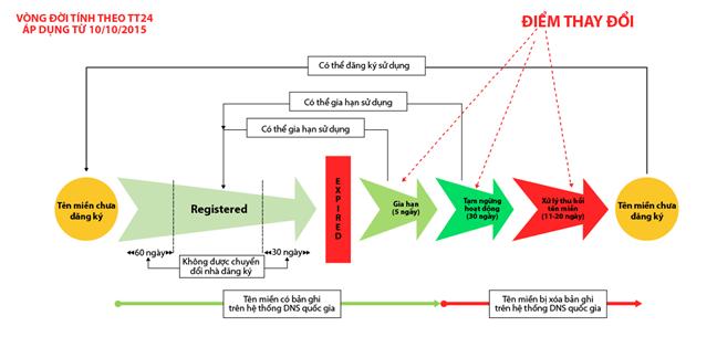 Từ 10/10/2015 VNNIC chính thức áp dụng quy định mới về vòng đời tên miền .VN
