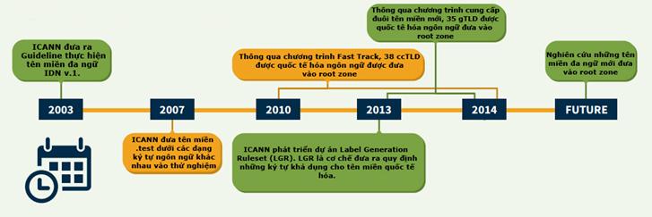 lịch sử phát triển của IDN