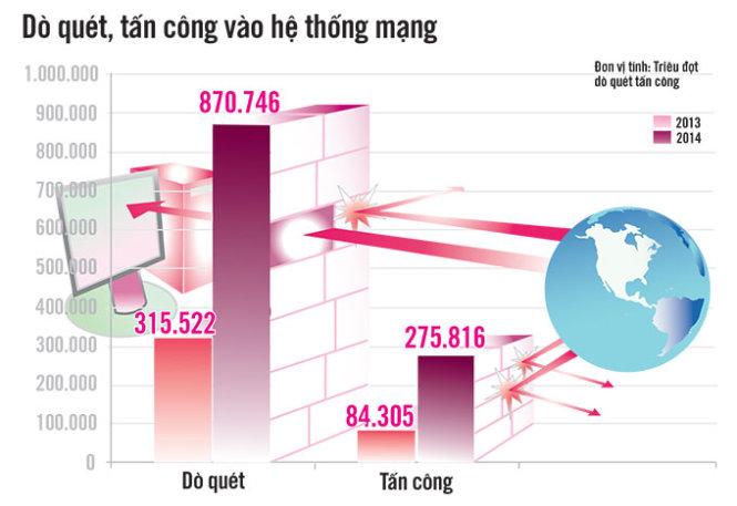 do-quet-tan-cong-he-thong-mang.jpg