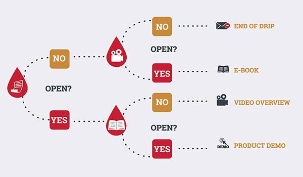 Quy trình hoạt động đơn giản, thông minh của drip campaign